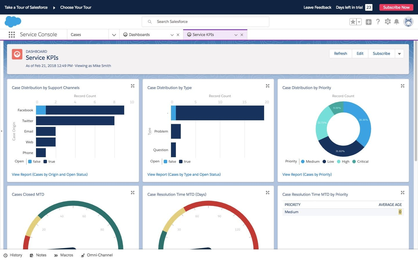 A dashboard showing service Key Performance Indicators in Salesforce