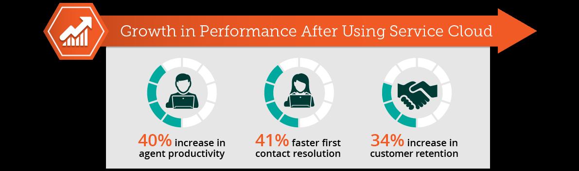 Crescimento do desempenho depois de usar o Service Cloud