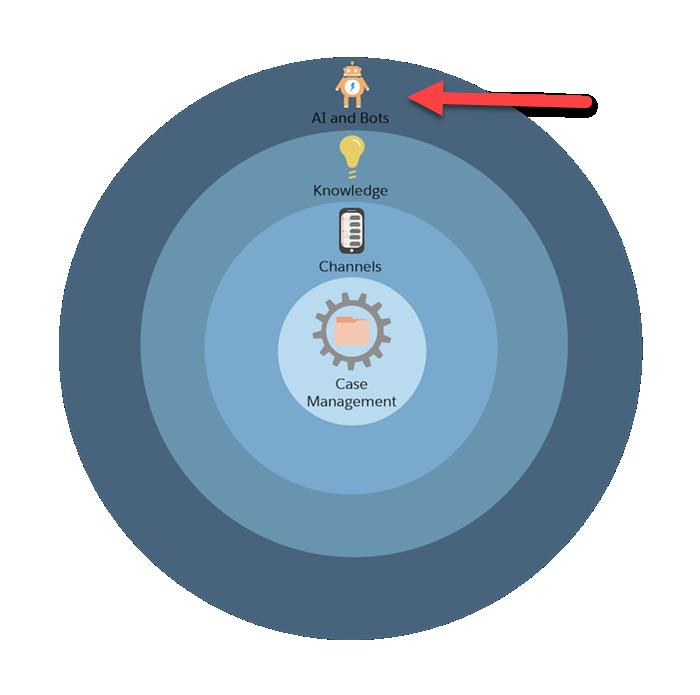 Un gráfico del proceso de configuración de Service Cloud en cuatro círculos concéntricos, con una flecha roja apuntando al círculo de la IA y los bots.