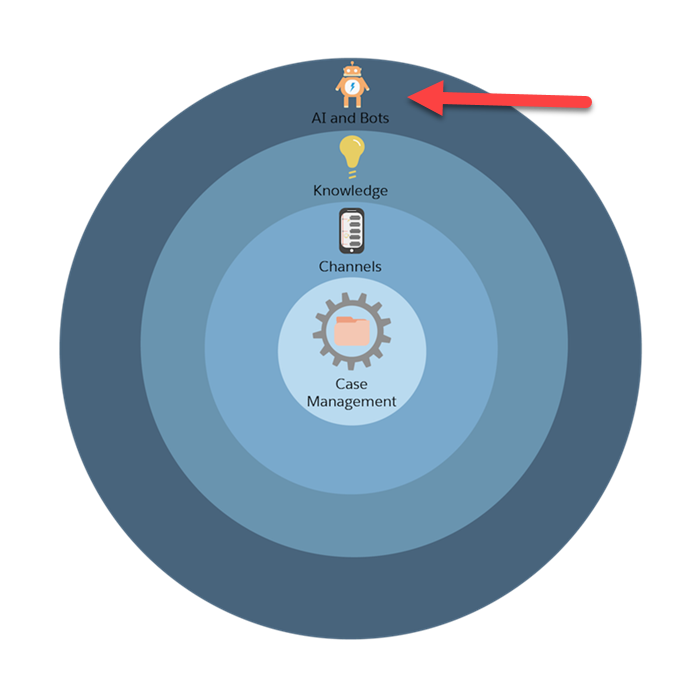 Um gráfico do processo de configuração do Service Cloud em quatro círculos concêntricos, com uma seta vermelha apontando para o círculo de IA e bots.