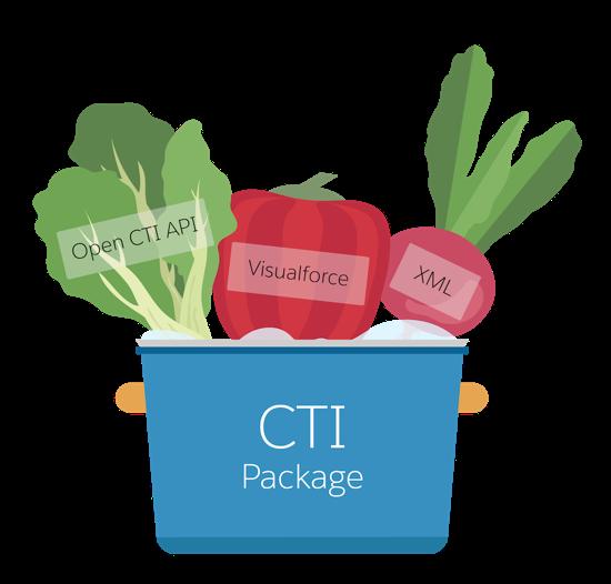 Uma imagem de ingredientes de centro de atendimento colocados em um pacote de CTI como uma panela de sopa.