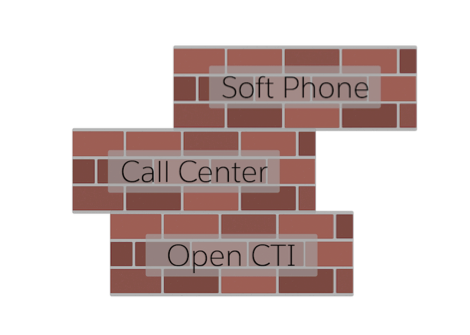 A graphic of call center building blocks.