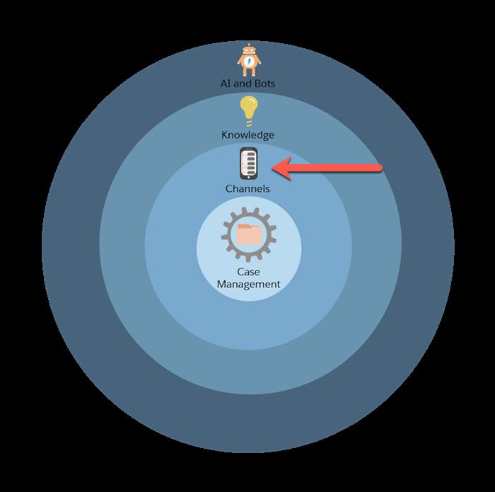 Grafik des Service Cloud-Einrichtungsvorgangs in vier konzentrischen Kreisen mit einem roten Pfeil, der auf den Kreis 'Kanäle' zeigt.