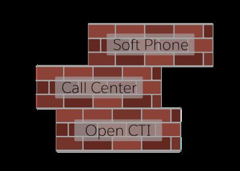 コールセンターのビルディングブロックのグラフィック。