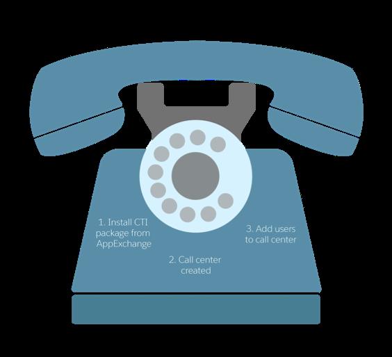 コールセンターを設定するための 3 つの手順が表示されたダイヤル式電話のグラフィック。