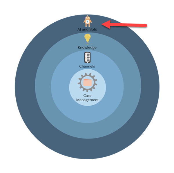 Service Cloud's implementation process represented by concentric circles with an arrow pointed at the last circle, which is AI and Bots.