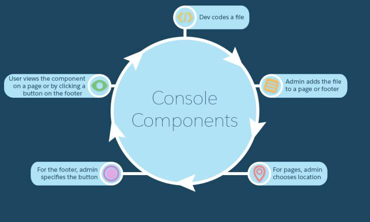 A graphic showing the five-step process for creating components