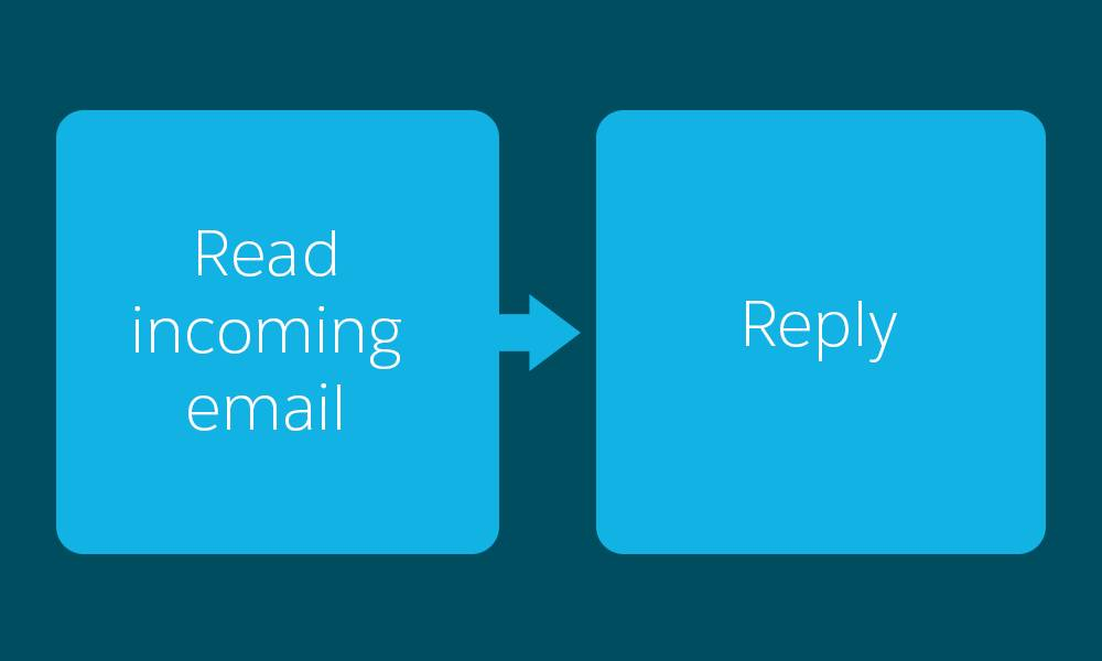 A flow chart that shows reading incoming email, followed by a reply