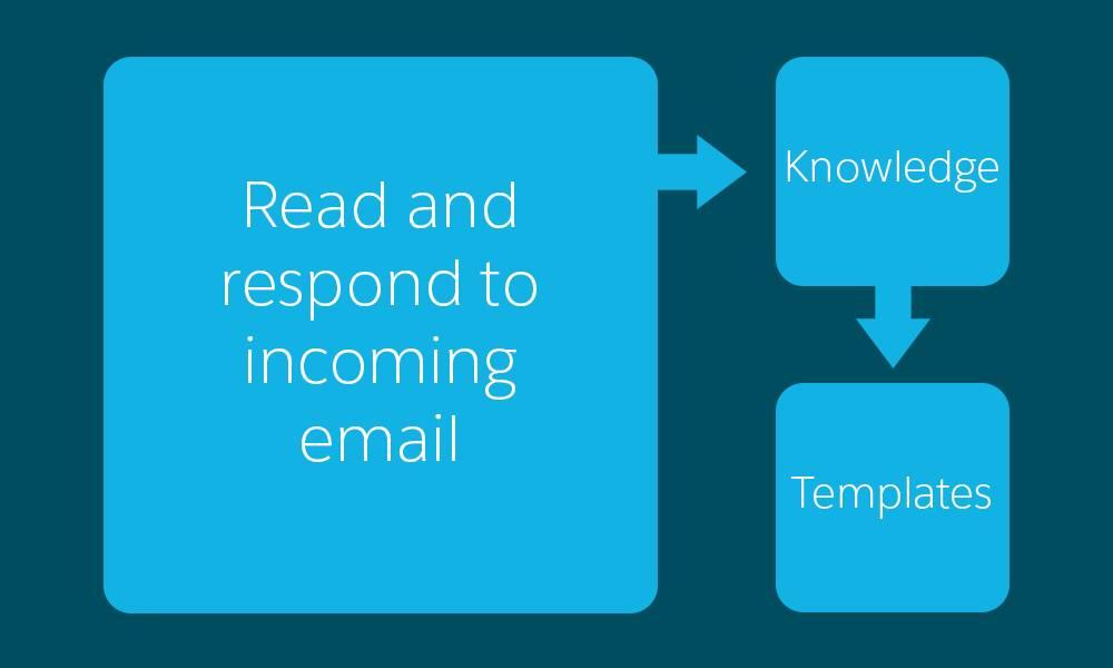Um diagrama que mostra um fluxo de trabalho que inclui a leitura e resposta de emails recebidos, a consulta da base de conhecimento, seguida da escolha do modelo de email