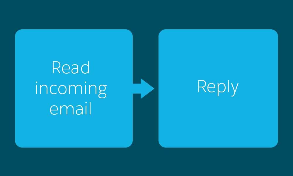 Um fluxograma que mostra a leitura de um email que chega seguido por uma resposta