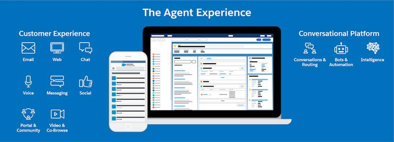 A Service Console integrated with multiple channels alongside the Salesforce Mobile app.