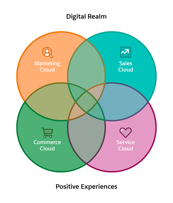 Four concentric circles intersecting, representing Marketing Cloud, Sales Cloud, Commerce Cloud, and Service Cloud