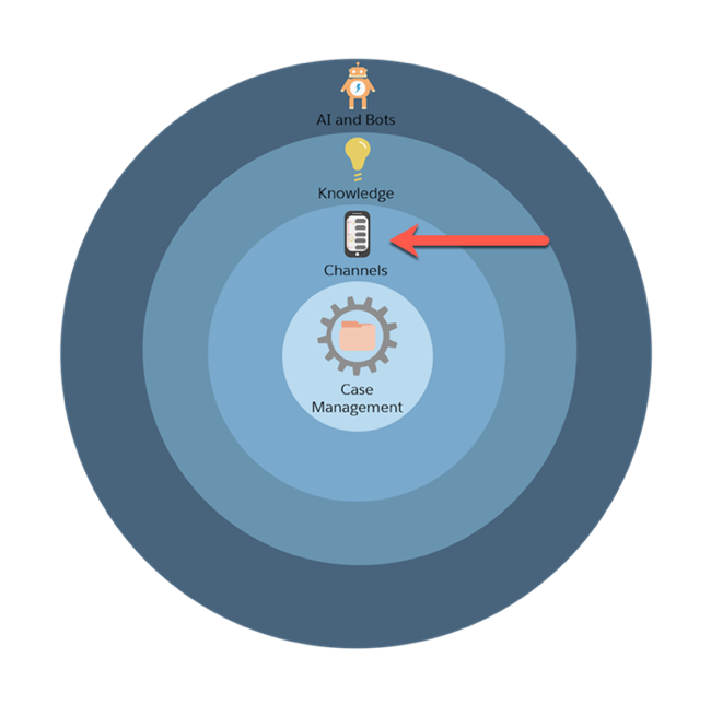 Service Cloud's implementation process represented by concentric circles with an arrow pointed at the second circle, which is Channels.