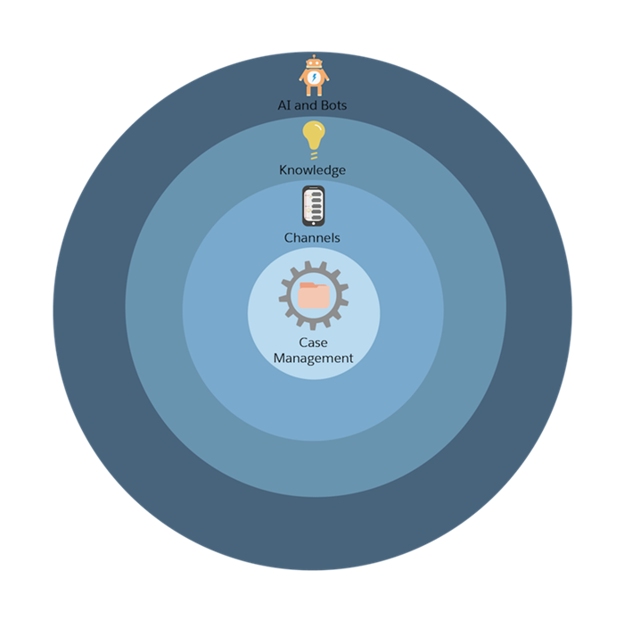 A graphic of the Service Cloud setup process in four concentric circles.