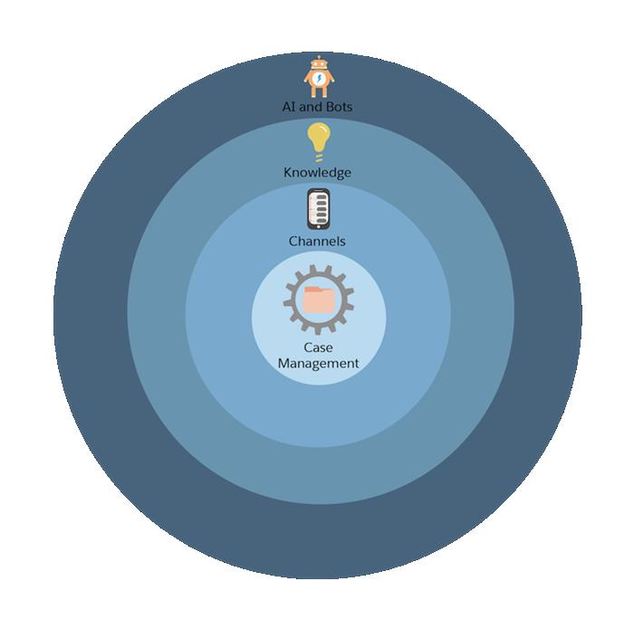 4 つの同心円で表された Service Cloud 設定プロセスのグラフィック。