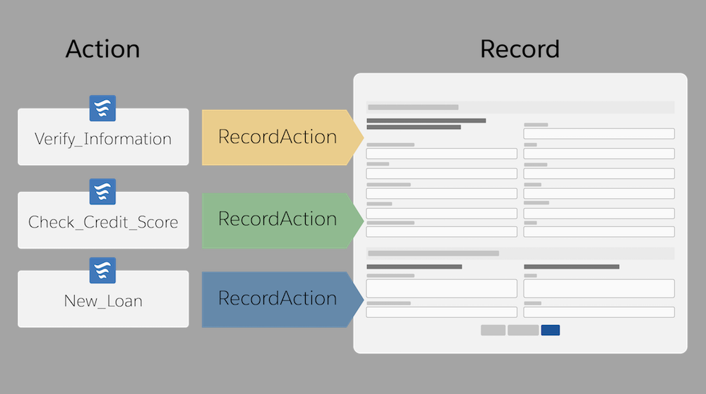 A RecordAction associates a flow or quick action with a record.