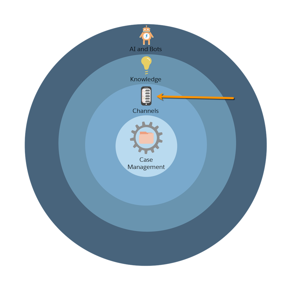 Service Cloud's implementation process represented by concentric circles that include, from the center direction outward Case Management, Channels, Knowledge, and AI and Bots. An arrow is pointed at the second circle, which is Channels.