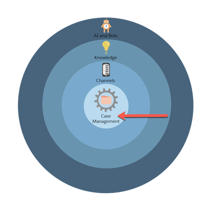 Grafik des Service Cloud-Einrichtungsvorgangs in vier konzentrischen Kreisen mit einem roten Pfeil, der auf den Kreis 'Kundenvorgangsverwaltung' zeigt.