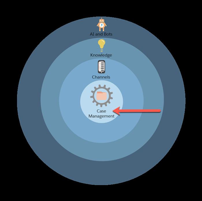 4 つの同心円で表された Service Cloud 設定プロセスのグラフィック。赤い矢印がケース管理の円を指しています。