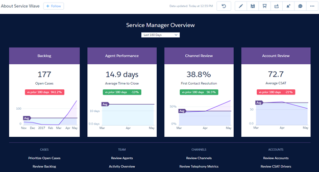 Window shows service overview KPIs.
