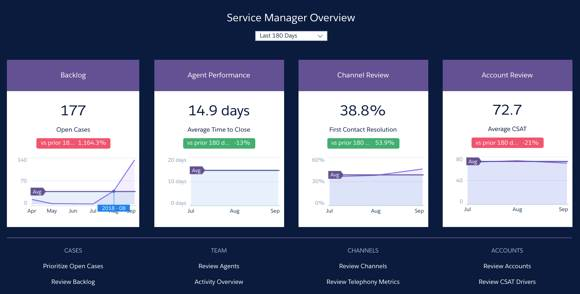 Service Analytics app dashboard thumbnails