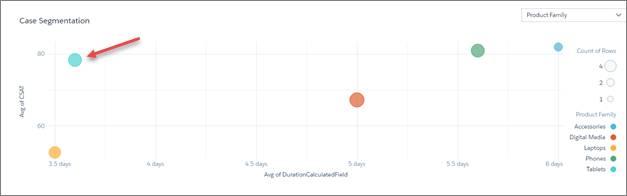 過去 30 日間の商品別の CSAT ドライバのバブルチャート。