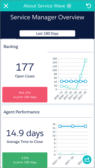 Image of phone app with an overview dashboard of customer satisfaction.