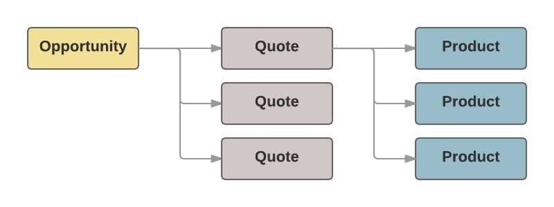 複数の見積がそれぞれ独自の商品に流れている商談フローチャート