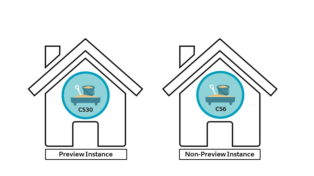 "One house labeled ""Preview Instance"" and one house labeled ""Non-Preview Instance."""