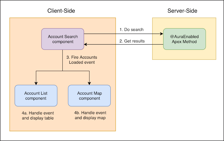 Flow control diagram when user performs a search.