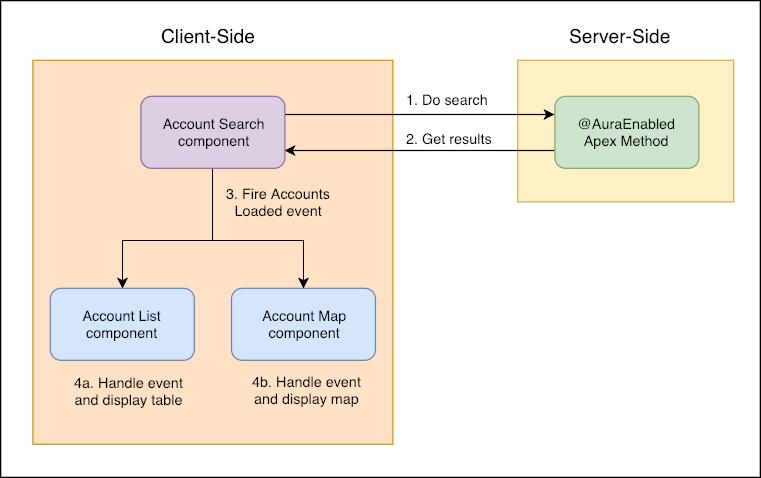 ユーザが検索を実行したときのフロー制御図。