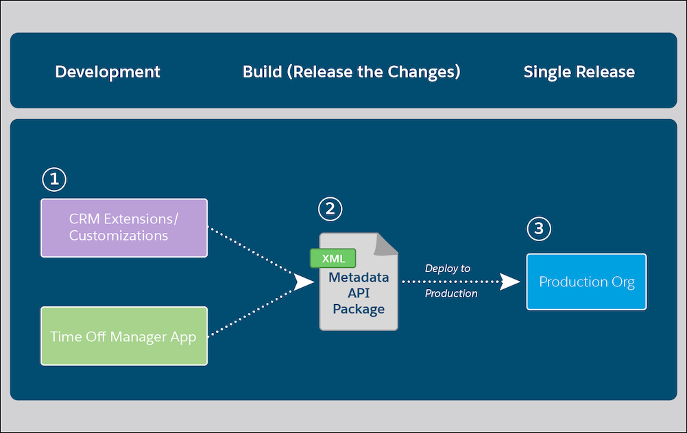 org-based dev flow from dev to build to single release
