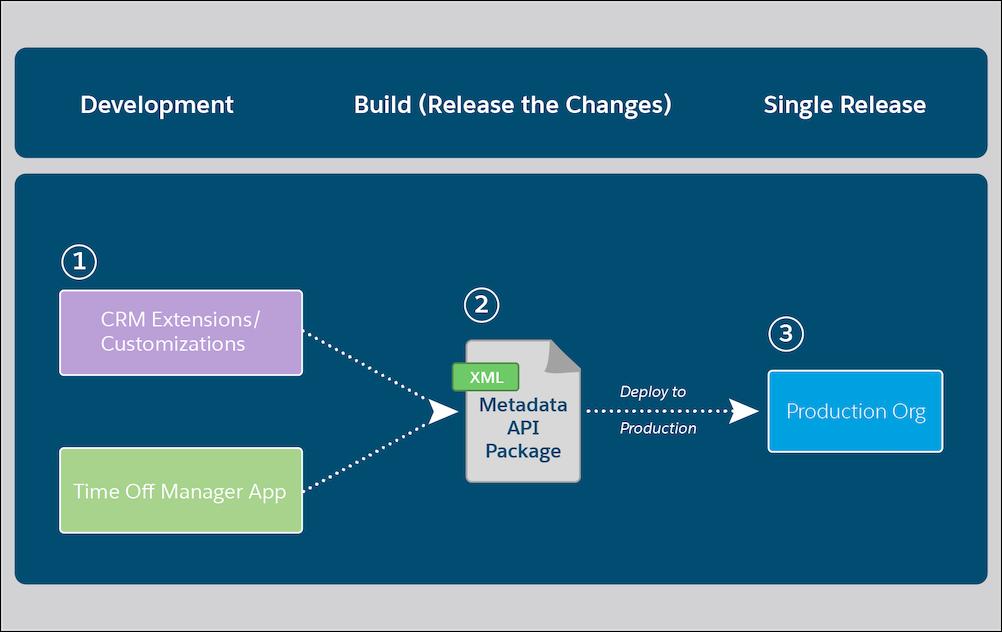 組織ベースの開発フローの開発、ビルド、1 つのリリース