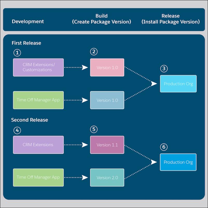 アーティファクトベースの開発フローの開発、ビルド、リリース