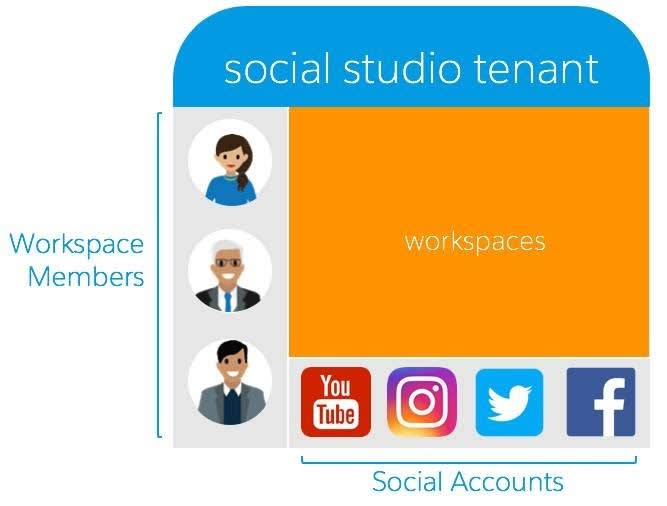 Social Studio テナントには複数のワークスペース、ワークスペースに関連付けられたメンバー、ソーシャルアカウントを含めることができます。