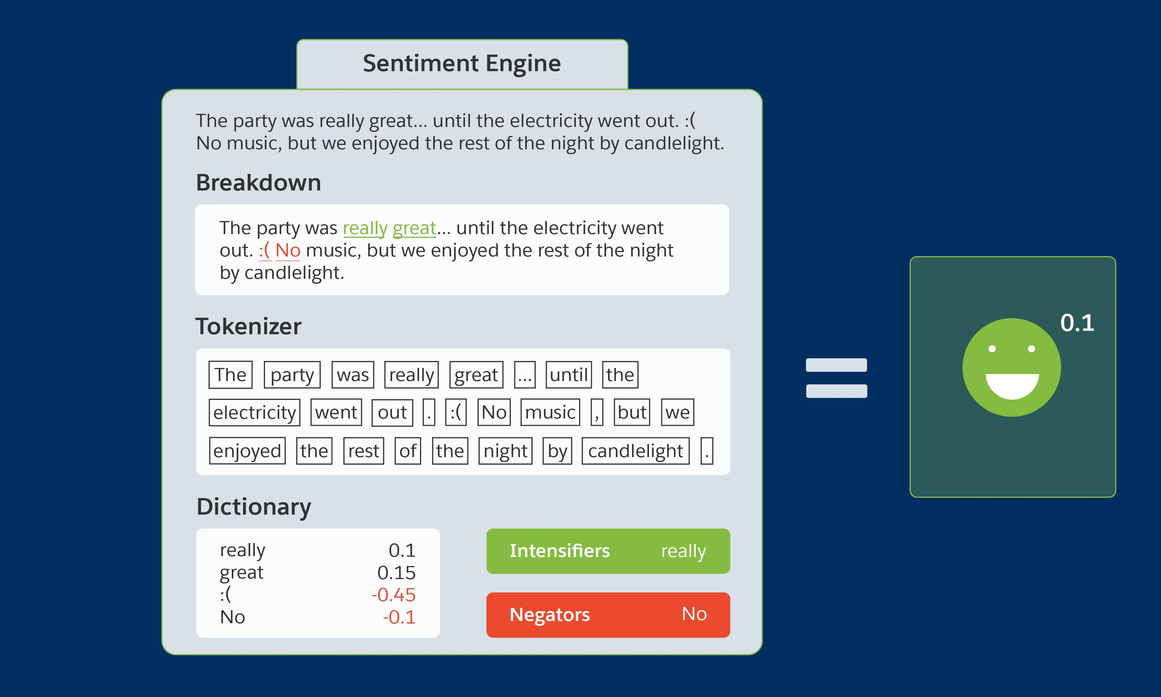 "An example post ""The party was really great... until the electricity went out. :( No music, but we enjoyed the rest of the night by candlelight"" is analyzed for breakdown, tokenizer, dictionary, intensifiers, and negators."
