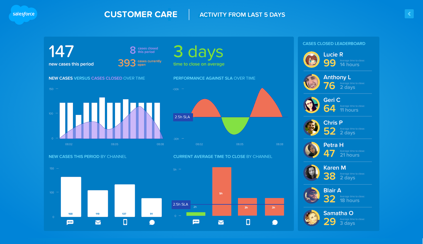 Salesforce Command Center, displaying customer care bar graphs and charts, and a leaderboard list of service agents