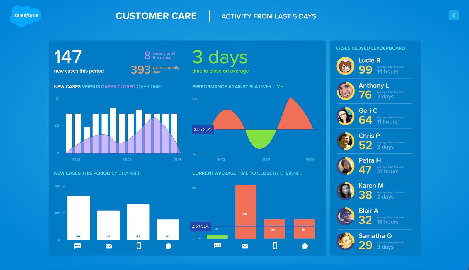 Centro de comando do Salesforce, exibindo gráficos de barras de atendimento ao cliente e um placar com agentes de atendimento