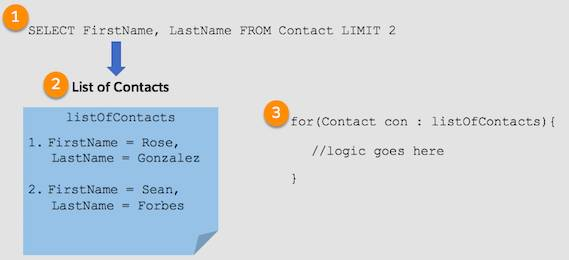 1. The query, Select FirstName, LastName FROM Contact LIMIT 2, feeds the listOfContacts list (2). 3. The for loop that processes the contacts in the listOfContacts list: for(Contact con : listOfContacts){ //logic goes here}