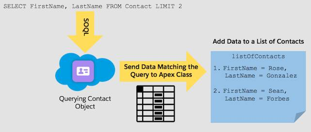 SELECT FirstName, LastName FROM Contact LIMIT 2 arrow pointing to the Contact Object icon in a cloud. A second arrow sending data matching the query to the apex class points to a list of contacts. 1. FirstName = Rose, LastName = Gonzalez. 2. FirstName = Sean, LastName = Forbes.