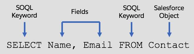 SELECT Name, Email FROM Contact. SELECT and FROM are SOQL keywords. Name and Email are fields, and Contact is a standard Salesforce object.