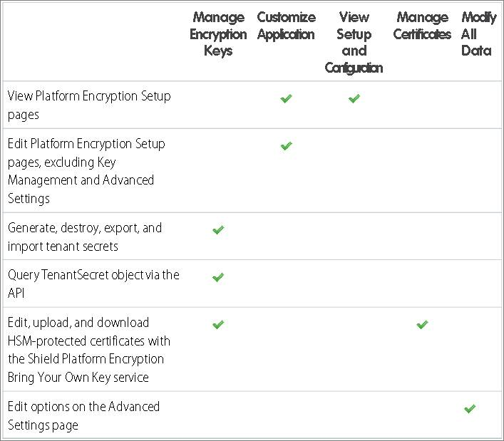 Permissions for Shield Platform Encryption and when to assign them