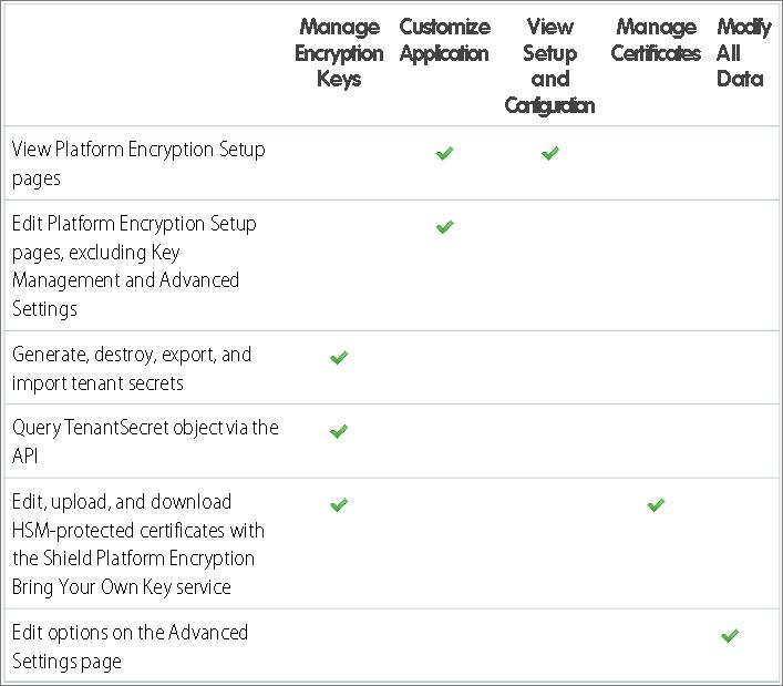 Shield Platform Encryption に対する権限および各権限を割り当てる状況