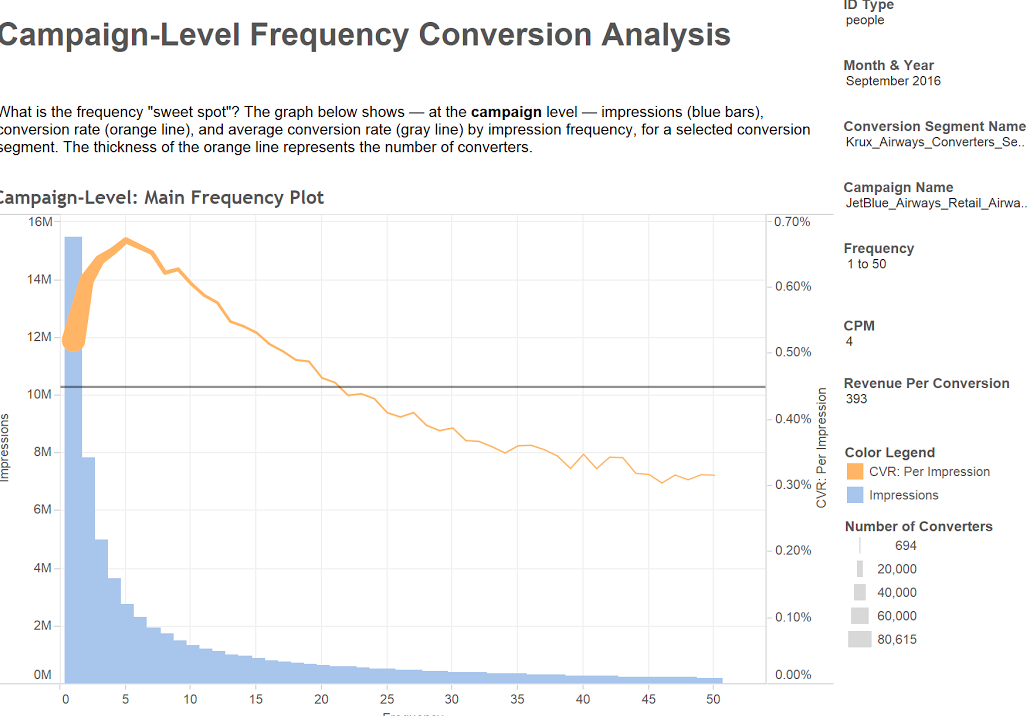 A dashboard showing conversion analysis at the campaign level