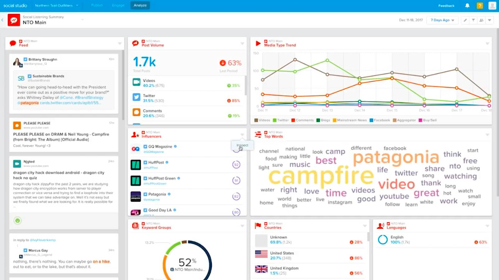 A social influencer and demographic insights dashboard.