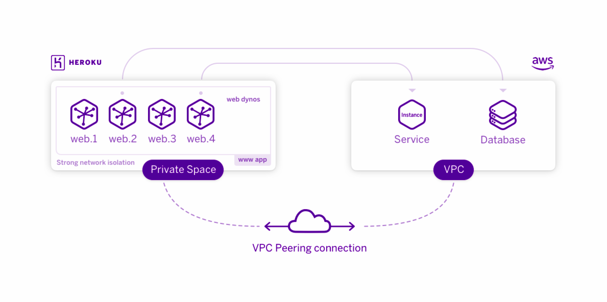 The picture shows the connection between Amazon Web Services and the Heroku Private Space. This feature connects the isolated private space network to apps and services in Amazon Virtual Public Clouds.