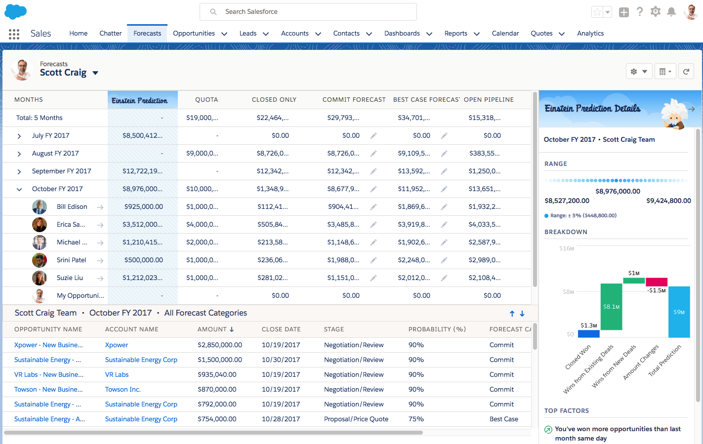 Records shown on the Forecasts tab in Salesforce, with the Einstein prediction forecasted amount column highlighted