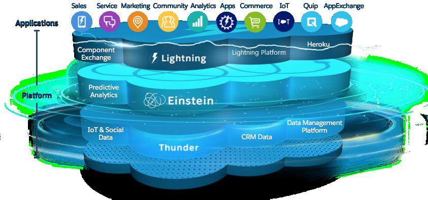 Un diagrama que esquematiza la arquitectura de Salesforce.