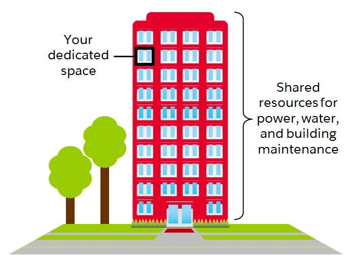 Um prédio de apartamentos com espaço dedicado, mas recursos compartilhados.