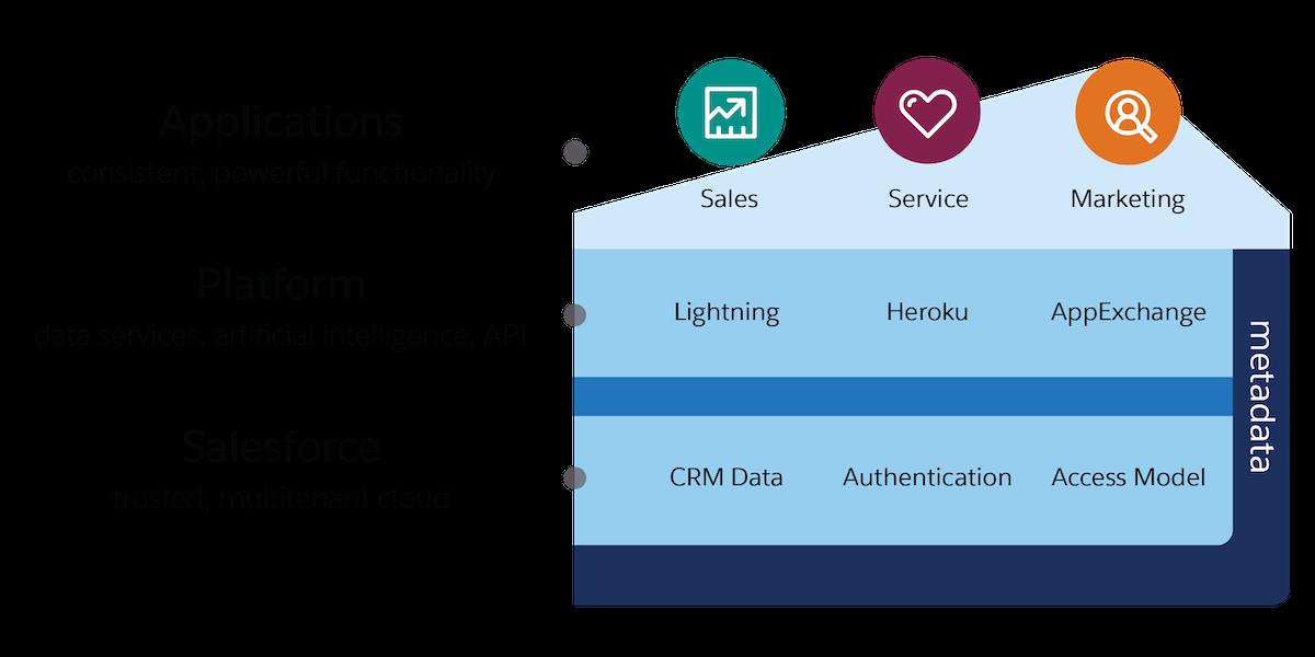 Diagrama indicando a arquitetura do Salesforce.